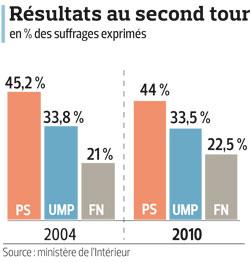 Vauzelle largement réélu à la présidence de la Région PACA