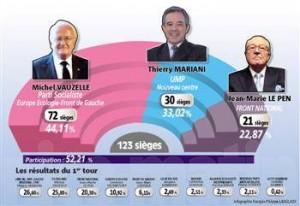 Répartition des 123 sièges au Conseil Régional PACA